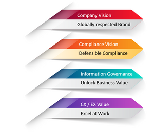 An example of linking your company vision to business value case for Microsoft information governance adoption