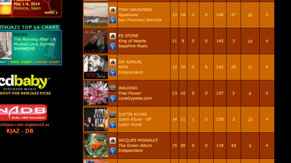 A great end to January... NOW - Climbs to #12 On Smooth Jazz Charts - WOOT!!!