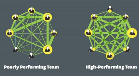 5 Traits of High-Performing Project Teams