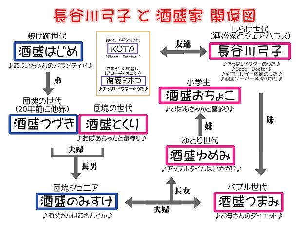 酒盛一家家系図.jpg
