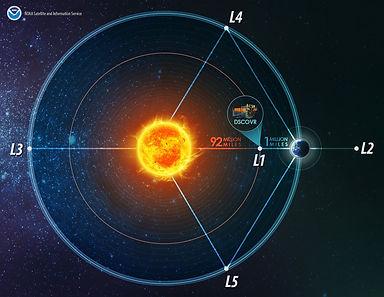 Satellite Infographics