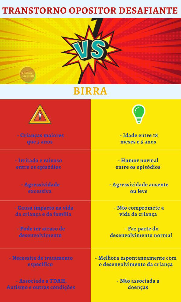 Imagem com  duas colunas, uma vermelha a direita e uma amarela a esquerda. No título está escrito Transtorno Opositor Desafiante e embaixao Birra. A esquerda estao listadas as características do TOD e a direita da Birra