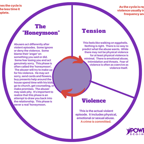 Red Purple Circle Cycle Diagram Chart.pn