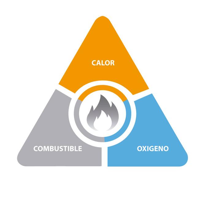 ¿Sabías que existen 5 Clases de Fuegos?
