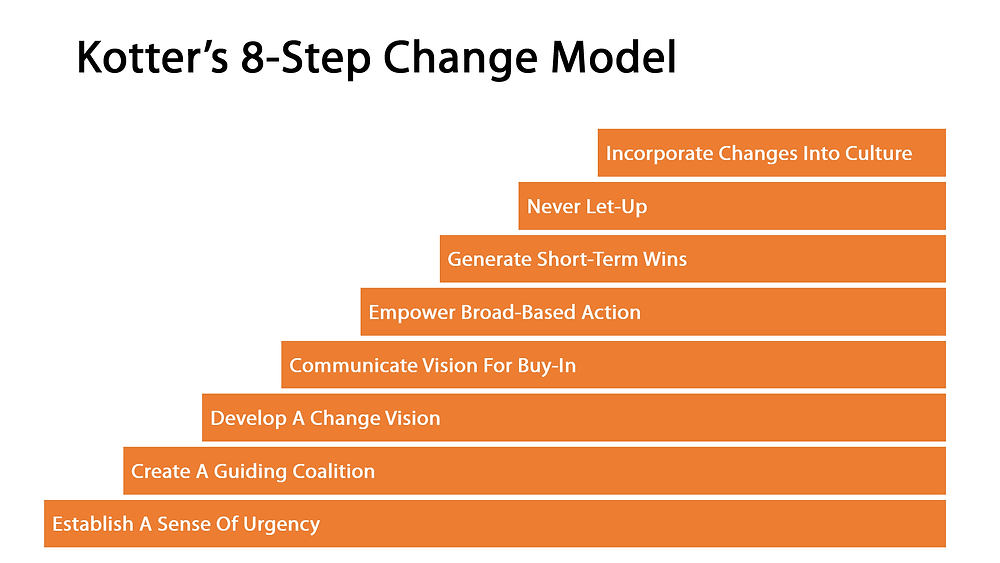A step-graph showing the 8 key steps of change
