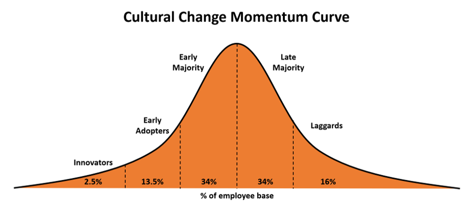 Bell Curve Showing Culture Change Momentum