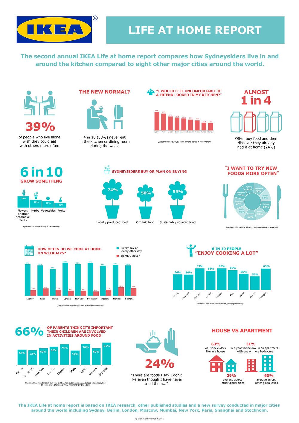 LifeAtHomeReport_Infographic.jpg