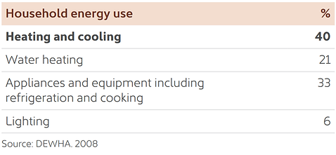 Household Energy Use.png