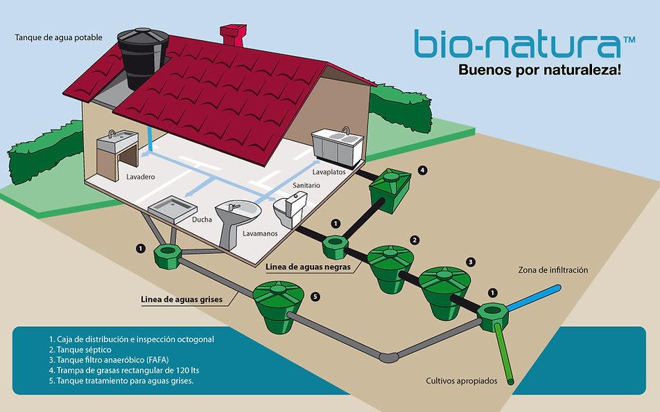tanques plásticos, filtros de agua, bebederos, bio-natura, bionatura, bogota