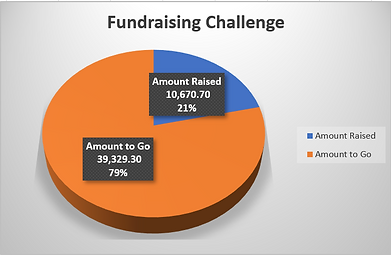 fundraising Graph.png