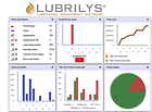Lubrication management software