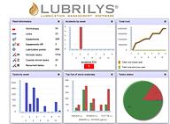 Lubrication best practices