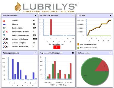 LUBRILYS - Lubrication management software - Logiciel de gestion de la lubrification