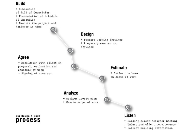 Inthenorth-Design-Design-process.jpg