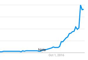 Keto popularity trend