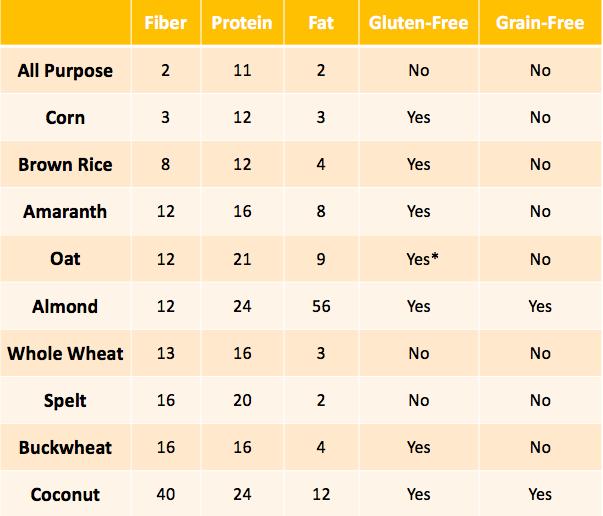 gluten free flour fiber comparison