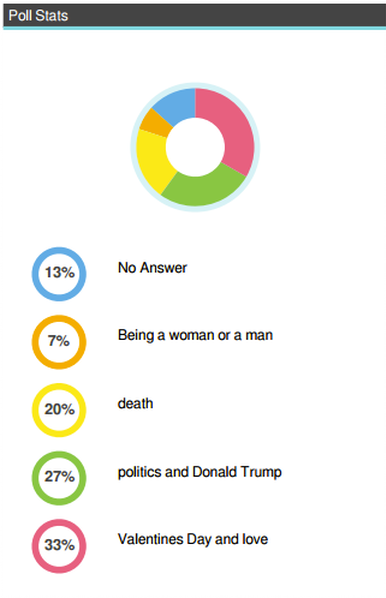 """Screenshot of poll stats, showing 13% responded 'no answer,' 7% responded 'being a woman or a man,' 20% responded 'death,' 27% responded 'politics and Donald Trump,' and 33% responded """"Valentine's Day and love"""" when asked what topics they would like to focus on next."""