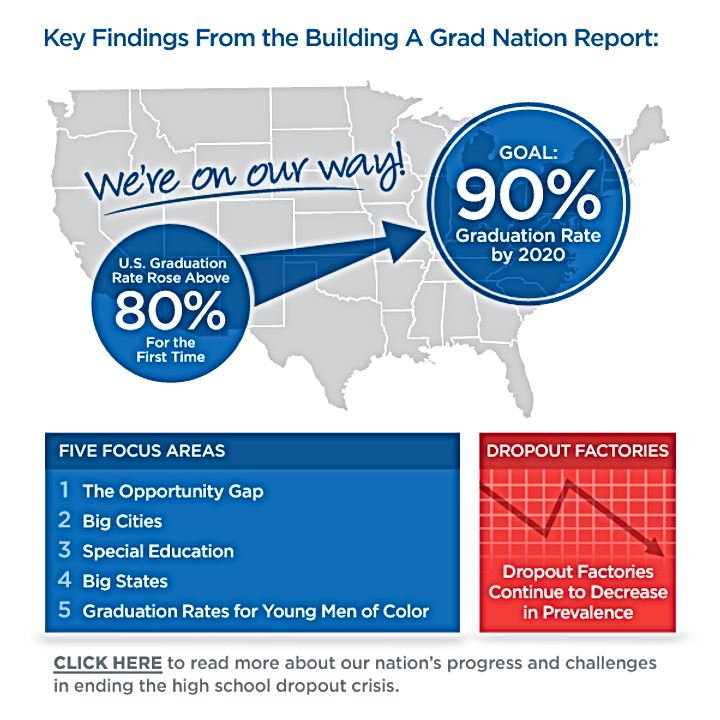 American Graduate Key Findings colorful info graphic .png