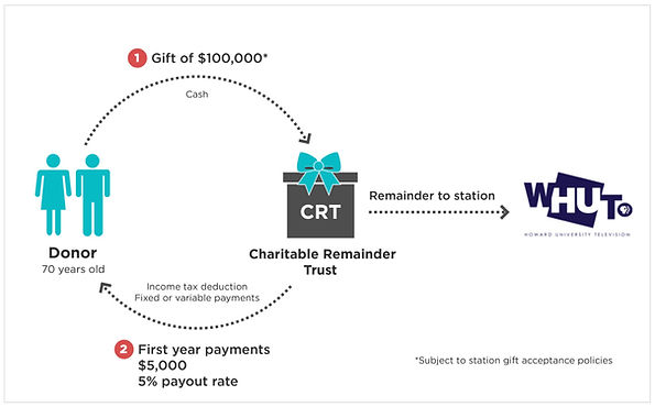 Charitbale Remainder Trust Explanation Graphic - That explains a Gift of $100,000 when placed into a C.R.T. by a donor 70 years or older is given income tax deductions for Fixed/Variable Payments. at a 5% payout rate ($5000) with a balance going to the station WHUT