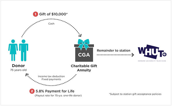Charitable Gift Annuity Explaination Diagram  and example - Gift to C.G.A. to 5.8% Income tax deduction payments for life, to the Donor - with balance going to WHUT