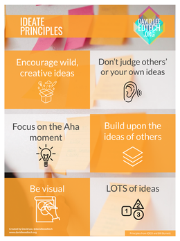 Ideate Principles Poster