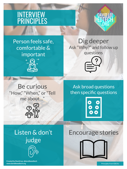 Interview Principles Poster