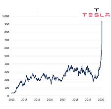 US-Tesla-share-price-2020-02-04-9-51am.p
