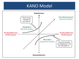 The Kano Model: Approach to understand the customer voice