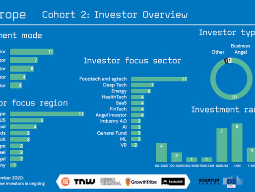 X-Europe Cohort 2: Investor Overview