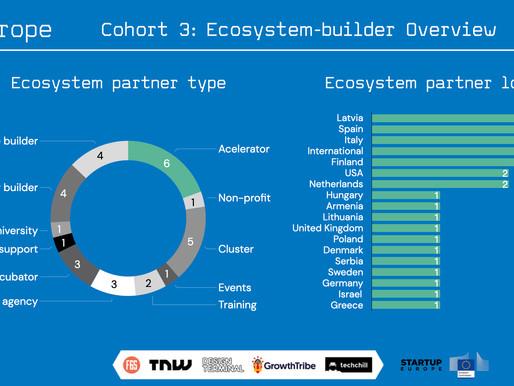 X-Europe Cohort 3: Ecosystem Builder Overview