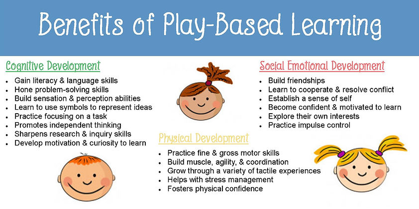 play based learning graphic.jpg