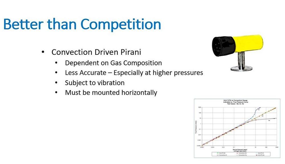 피라니, pirani, 컨벡션, convection, 피에조, piezo, 콤보, combo, 게이지, gauge, 진공, vacuum, 열전도, 기체, 센서, sensor