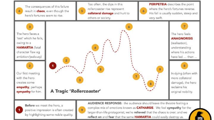 The Tragic Rollercoaster