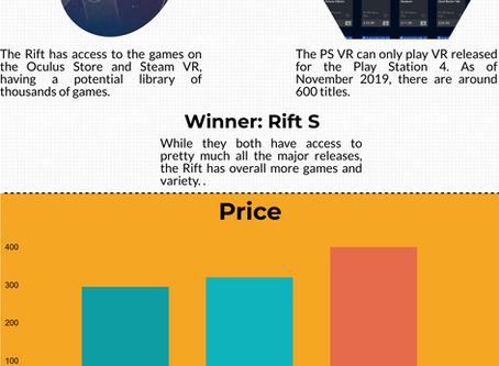 Oculus Rift Vs PlayStation VR (Infographic)