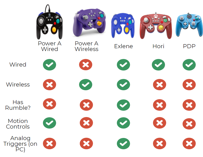A table comparing the features of all third-party gamecube controllers for the Switch. It has the Power A, Exlene, Hori and PDP gamepads.