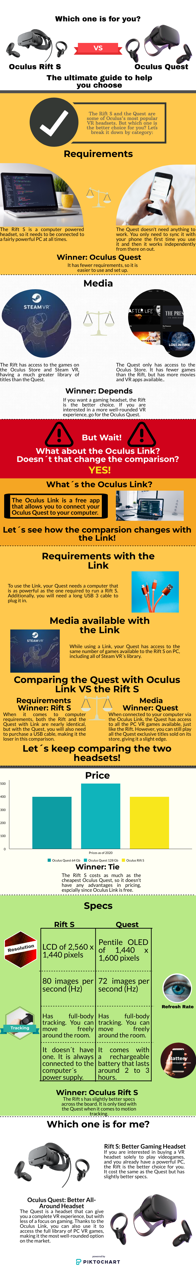 An infographic showcasing the differences between the Oculus Quest vs the Oculus Rift, It compares their prices, specs, games, and requirements to help the reader have a guide to help them choose.