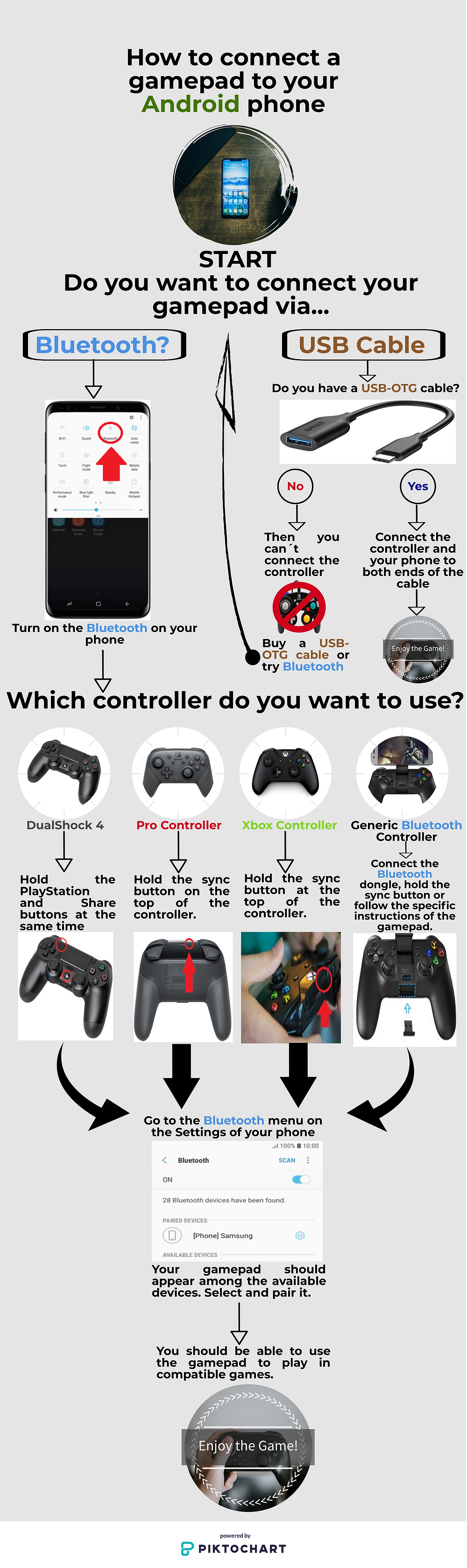 A flowchart Infographic explaining how to connect a gamepad to an Android Phone step by step, either by Bluetooth or with a USB cable.