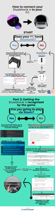A flowchart infographic describing the process to connect a Dualshock Playstation 4 controller to Windows. IT goes into detail about how to plug it in or connect via Bluetooth and how to play Steam and non steam games with DS4.