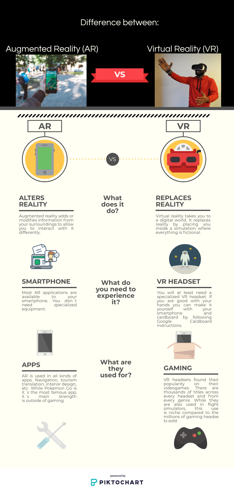 An Inforgraphic describing the difference between AR and VR. It compares what each technology does, how it alters reality, their requirments and what do you need for them to work (Ie, headsets vs cellphones)