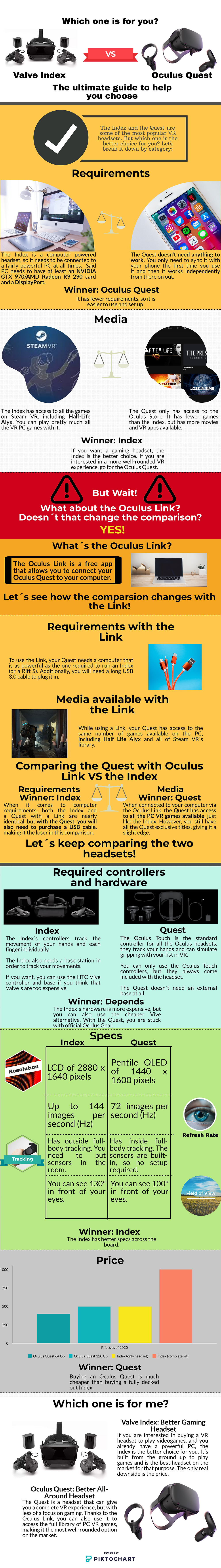 An infographic comparing the Oculus Quest and Valve Index VR headset. It analyses their price, specs, requirement, hardware, and available media. With and without the Oculus Link.