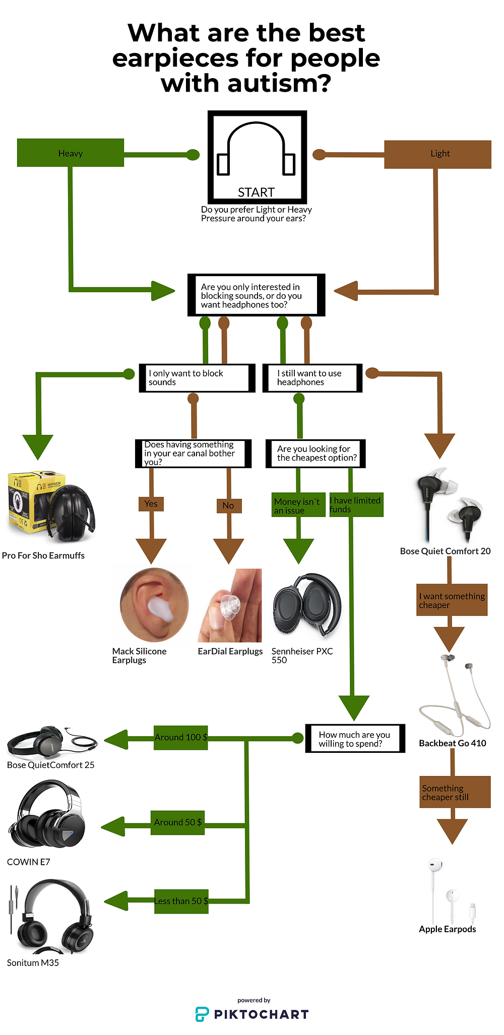 A flowchart inforgraphic that helps autistic people choose the best earpiece (headphone, muffler, or earplug) fro them considering the price, pressure, utility and preference of each person.