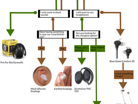 How to Find The Right Autism-Friendly Headphones For You (Flowchart)