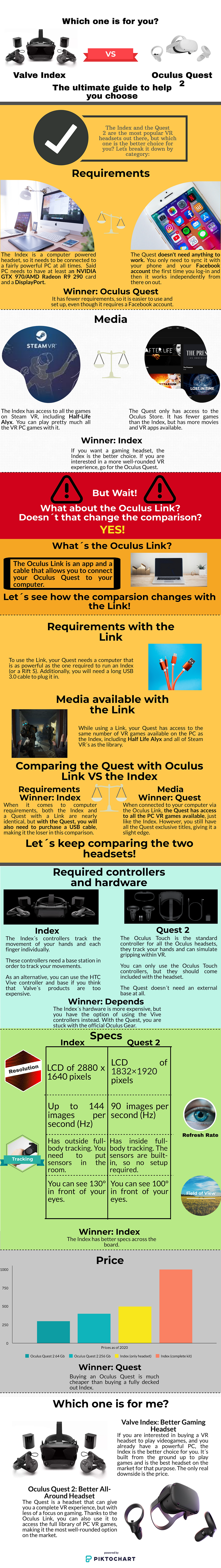 An Infographic comparing the Oculus Quest 2 and Valve Index VR headsets. It measures their games, requirements, price, and specs.