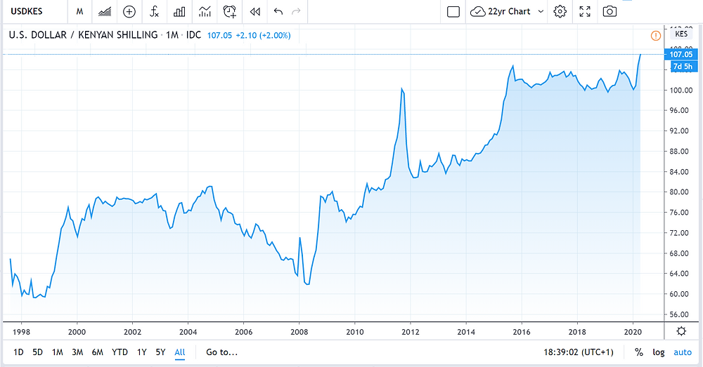 USD/KES Currency Chart