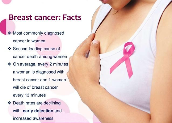 Breast Cancer Facts.png