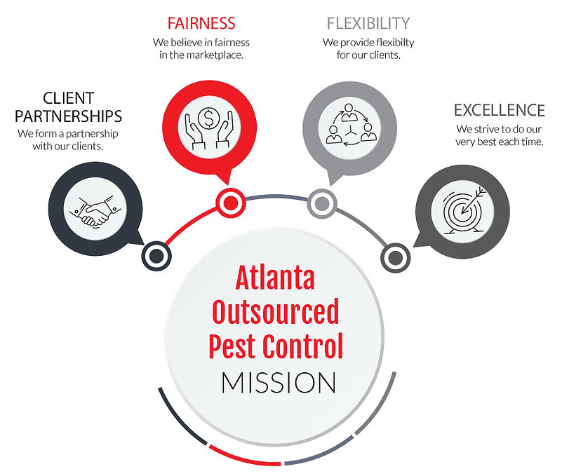 ATLANTA OUTSOURCED PEST CONTROL MISSION
