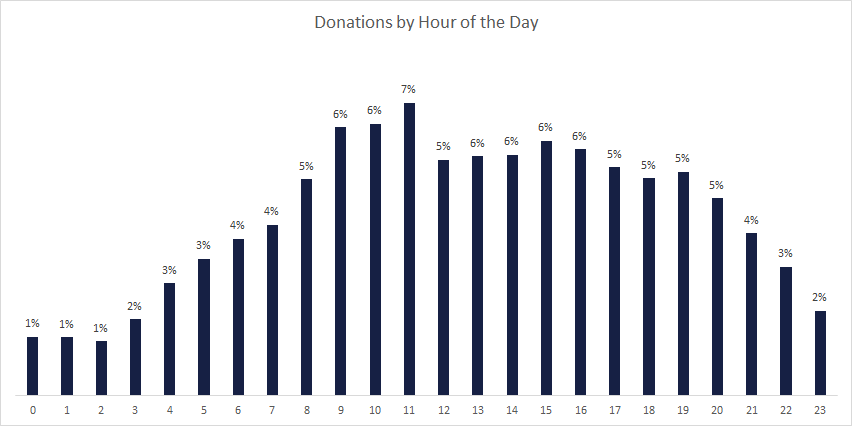 Donations made across the hours of the day. GivingWay analysis