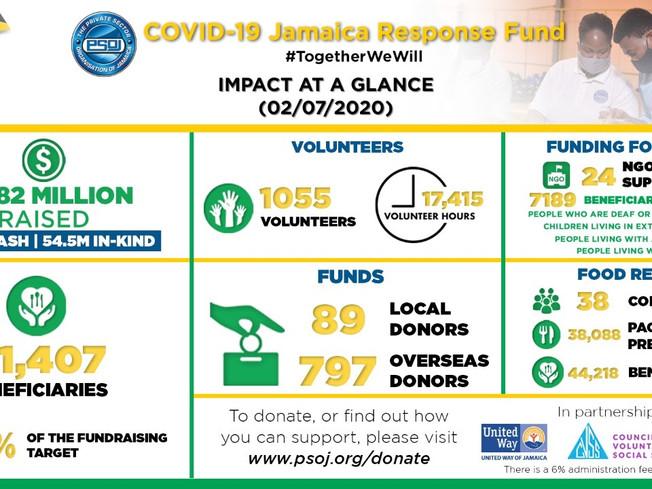 WE HAVE NOW HELPED OVER 50,000 Jamaicans IN 38 COMMUNITIES!