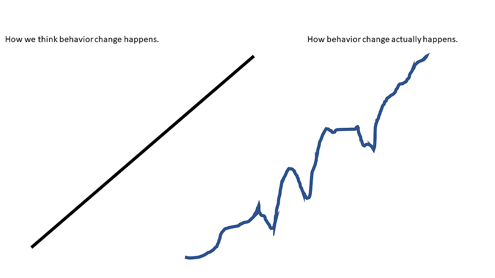 How we think behavior change happens vs how behavior change actually happens