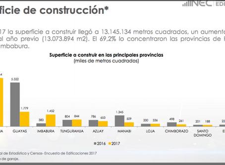 Superficie de construcción. El 62% de los permisos de construccion se emiten en Pichincha y Guayas.